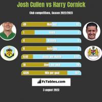 Josh Cullen vs Harry Cornick h2h player stats