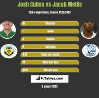 Josh Cullen vs Jacob Mellis h2h player stats