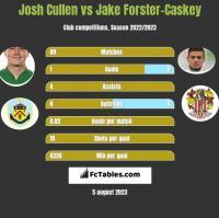 Josh Cullen vs Jake Forster-Caskey h2h player stats