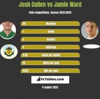 Josh Cullen vs Jamie Ward h2h player stats