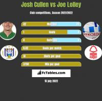 Josh Cullen vs Joe Lolley h2h player stats