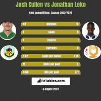 Josh Cullen vs Jonathan Leko h2h player stats