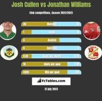 Josh Cullen vs Jonathan Williams h2h player stats
