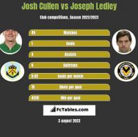 Josh Cullen vs Joseph Ledley h2h player stats