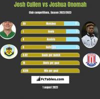 Josh Cullen vs Joshua Onomah h2h player stats