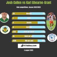 Josh Cullen vs Karl Ahearne-Grant h2h player stats