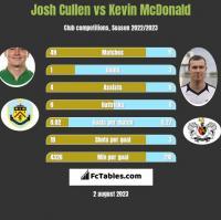 Josh Cullen vs Kevin McDonald h2h player stats