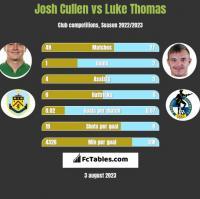 Josh Cullen vs Luke Thomas h2h player stats