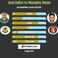 Josh Cullen vs Macauley Bonne h2h player stats