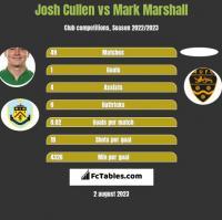 Josh Cullen vs Mark Marshall h2h player stats