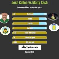 Josh Cullen vs Matty Cash h2h player stats
