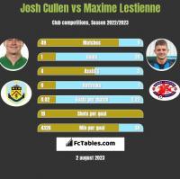 Josh Cullen vs Maxime Lestienne h2h player stats