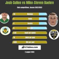 Josh Cullen vs Mike-Steven Baehre h2h player stats