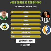 Josh Cullen vs Neil Bishop h2h player stats