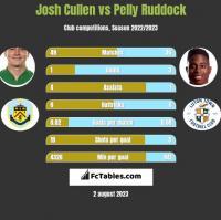 Josh Cullen vs Pelly Ruddock h2h player stats
