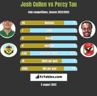 Josh Cullen vs Percy Tau h2h player stats