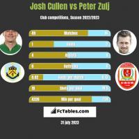 Josh Cullen vs Peter Zulj h2h player stats