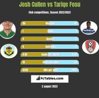 Josh Cullen vs Tariqe Fosu h2h player stats