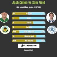 Josh Cullen vs Sam Field h2h player stats
