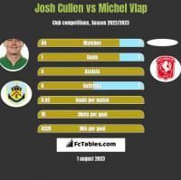 Josh Cullen vs Michel Vlap h2h player stats