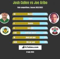 Josh Cullen vs Joe Aribo h2h player stats