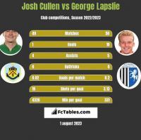 Josh Cullen vs George Lapslie h2h player stats