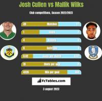 Josh Cullen vs Mallik Wilks h2h player stats