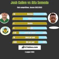 Josh Cullen vs Alfa Semedo h2h player stats