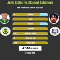 Josh Cullen vs Majeed Ashimeru h2h player stats