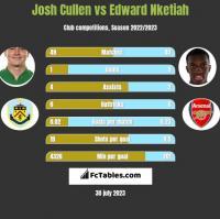 Josh Cullen vs Edward Nketiah h2h player stats