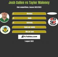 Josh Cullen vs Taylor Maloney h2h player stats
