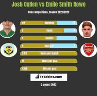 Josh Cullen vs Emile Smith Rowe h2h player stats