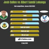 Josh Cullen vs Albert Sambi Lokonga h2h player stats