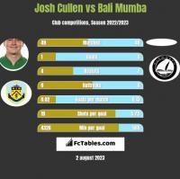 Josh Cullen vs Bali Mumba h2h player stats