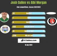 Josh Cullen vs Albi Morgan h2h player stats