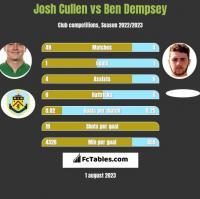 Josh Cullen vs Ben Dempsey h2h player stats