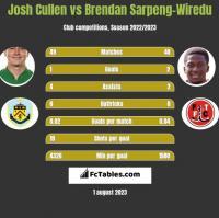 Josh Cullen vs Brendan Sarpeng-Wiredu h2h player stats