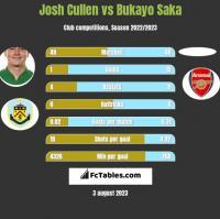 Josh Cullen vs Bukayo Saka h2h player stats