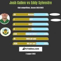 Josh Cullen vs Eddy Sylvestre h2h player stats