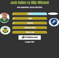 Josh Cullen vs Billy Mitchell h2h player stats