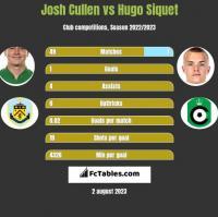 Josh Cullen vs Hugo Siquet h2h player stats