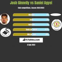 Josh Ginnelly vs Daniel Agyei h2h player stats