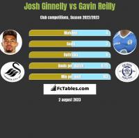 Josh Ginnelly vs Gavin Reilly h2h player stats