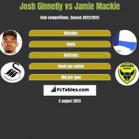 Josh Ginnelly vs Jamie Mackie h2h player stats