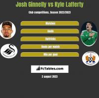 Josh Ginnelly vs Kyle Lafferty h2h player stats