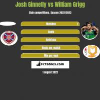 Josh Ginnelly vs William Grigg h2h player stats