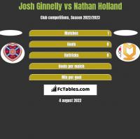 Josh Ginnelly vs Nathan Holland h2h player stats