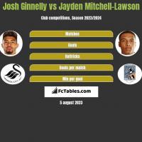 Josh Ginnelly vs Jayden Mitchell-Lawson h2h player stats