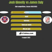 Josh Ginnelly vs James Daly h2h player stats
