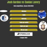 Josh Gordon vs Caolan Lavery h2h player stats